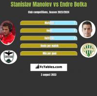Stanislav Manolev vs Endre Botka h2h player stats