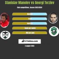 Stanislav Manolev vs Georgi Terziev h2h player stats