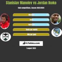 Stanislav Manolev vs Jordan Ikoko h2h player stats