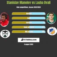 Stanislav Manolev vs Lasza Dwali h2h player stats