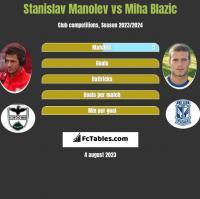 Stanislav Manolev vs Miha Blazic h2h player stats