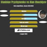 Stanislav Prychynenko vs Alan Chochiyev h2h player stats