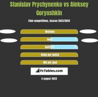 Stanislav Prychynenko vs Aleksey Goryushkin h2h player stats