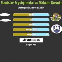 Stanislav Prychynenko vs Maksim Kuzmin h2h player stats
