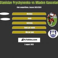 Stanislav Prychynenko vs Mladen Kascelan h2h player stats