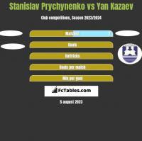 Stanislav Prychynenko vs Yan Kazaev h2h player stats
