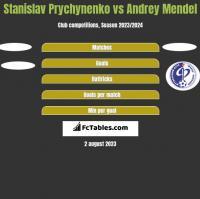 Stanislav Prychynenko vs Andrey Mendel h2h player stats