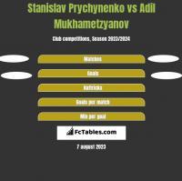 Stanislav Prychynenko vs Adil Mukhametzyanov h2h player stats