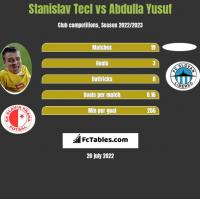 Stanislav Tecl vs Abdulla Yusuf h2h player stats