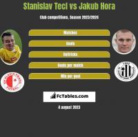Stanislav Tecl vs Jakub Hora h2h player stats