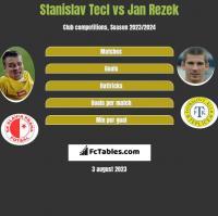 Stanislav Tecl vs Jan Rezek h2h player stats