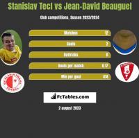 Stanislav Tecl vs Jean-David Beauguel h2h player stats