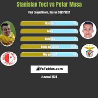 Stanislav Tecl vs Petar Musa h2h player stats