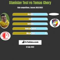 Stanislav Tecl vs Tomas Chory h2h player stats