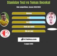 Stanislav Tecl vs Tomas Docekal h2h player stats