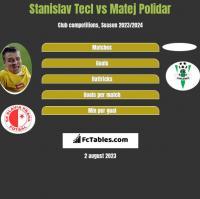 Stanislav Tecl vs Matej Polidar h2h player stats