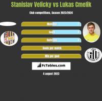 Stanislav Velicky vs Lukas Cmelik h2h player stats