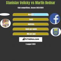 Stanislav Velicky vs Martin Bednar h2h player stats