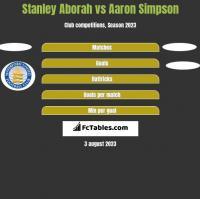 Stanley Aborah vs Aaron Simpson h2h player stats