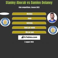 Stanley Aborah vs Damien Delaney h2h player stats