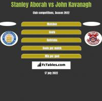 Stanley Aborah vs John Kavanagh h2h player stats