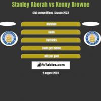 Stanley Aborah vs Kenny Browne h2h player stats
