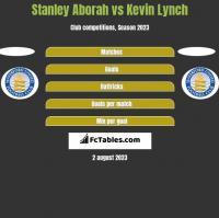 Stanley Aborah vs Kevin Lynch h2h player stats