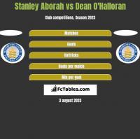 Stanley Aborah vs Dean O'Halloran h2h player stats