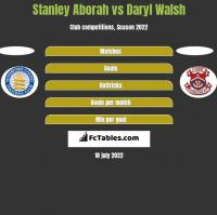Stanley Aborah vs Daryl Walsh h2h player stats