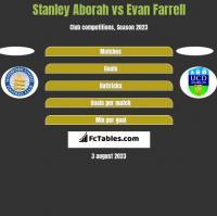 Stanley Aborah vs Evan Farrell h2h player stats