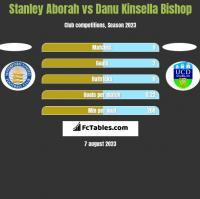 Stanley Aborah vs Danu Kinsella Bishop h2h player stats