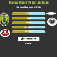 Stanley Elbers vs Adrian Balan h2h player stats