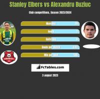 Stanley Elbers vs Alexandru Buziuc h2h player stats