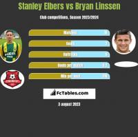 Stanley Elbers vs Bryan Linssen h2h player stats