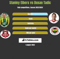Stanley Elbers vs Dusan Tadic h2h player stats