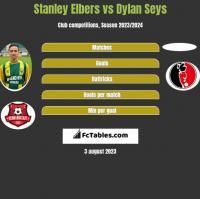 Stanley Elbers vs Dylan Seys h2h player stats