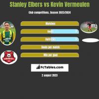 Stanley Elbers vs Kevin Vermeulen h2h player stats