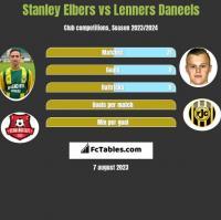 Stanley Elbers vs Lenners Daneels h2h player stats