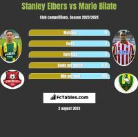 Stanley Elbers vs Mario Bilate h2h player stats