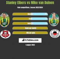 Stanley Elbers vs Mike van Duinen h2h player stats