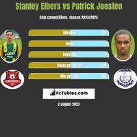 Stanley Elbers vs Patrick Joosten h2h player stats