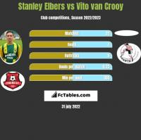 Stanley Elbers vs Vito van Crooy h2h player stats