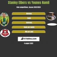 Stanley Elbers vs Younes Namli h2h player stats