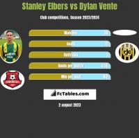 Stanley Elbers vs Dylan Vente h2h player stats