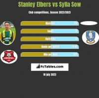 Stanley Elbers vs Sylla Sow h2h player stats