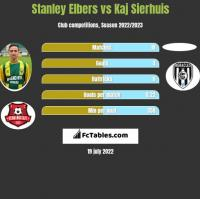 Stanley Elbers vs Kaj Sierhuis h2h player stats
