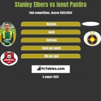 Stanley Elbers vs Ionut Pantiru h2h player stats