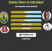 Stanley Elbers vs Said Bakari h2h player stats