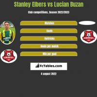 Stanley Elbers vs Lucian Buzan h2h player stats