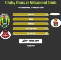 Stanley Elbers vs Mohammed Dauda h2h player stats